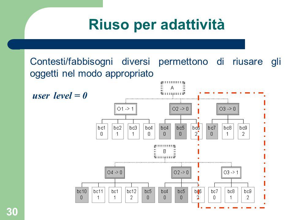 30 Riuso per adattività Contesti/fabbisogni diversi permettono di riusare gli oggetti nel modo appropriato user level = 0