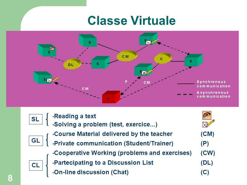8 Classe Virtuale Reading a text Solving a problem (test, exercice...) Course Material delivered by the teacher (CM) Private communication (Student/Tr