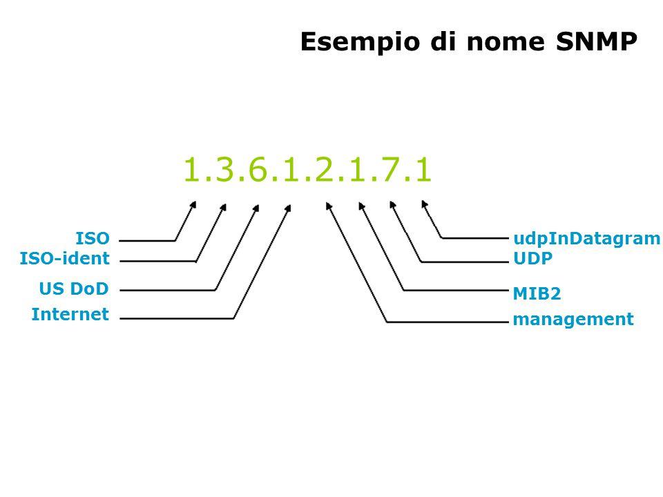 Esempio di nome SNMP 1.3.6.1.2.1.7.1 ISO ISO-ident US DoD Internet udpInDatagram UDP MIB2 management