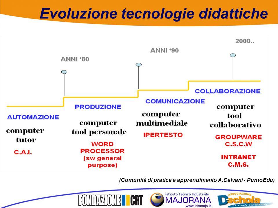 Evoluzione tecnologie didattiche (Comunità di pratica e apprendimento A.Calvani - PuntoEdu) INTRANET C.M.S.