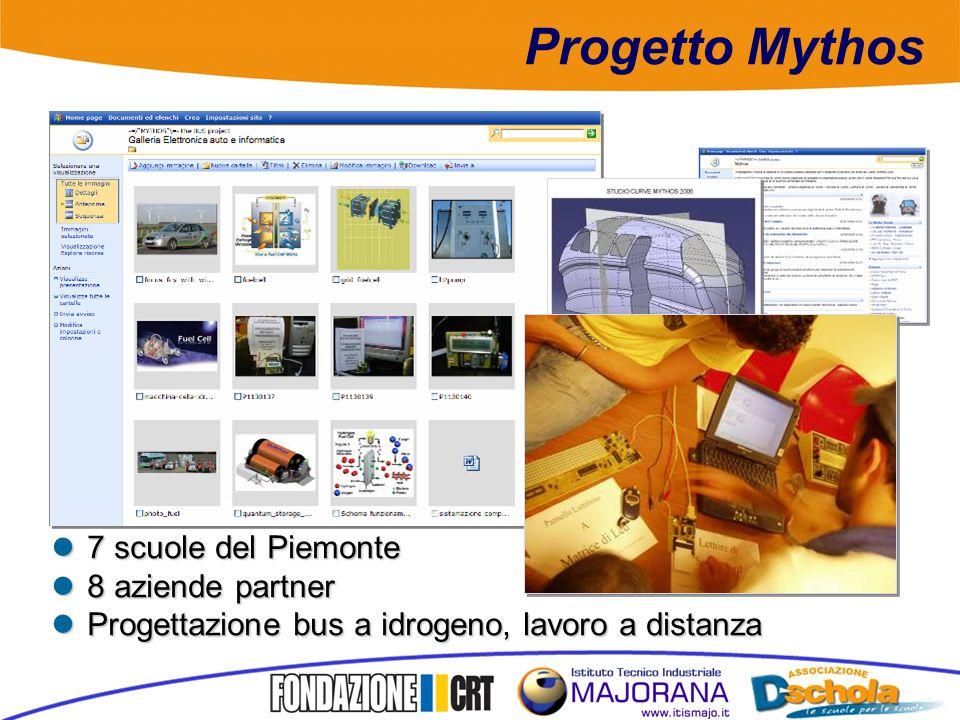 Progetto Mythos 7 scuole del Piemonte 7 scuole del Piemonte 8 aziende partner 8 aziende partner Progettazione bus a idrogeno, lavoro a distanza Progettazione bus a idrogeno, lavoro a distanza
