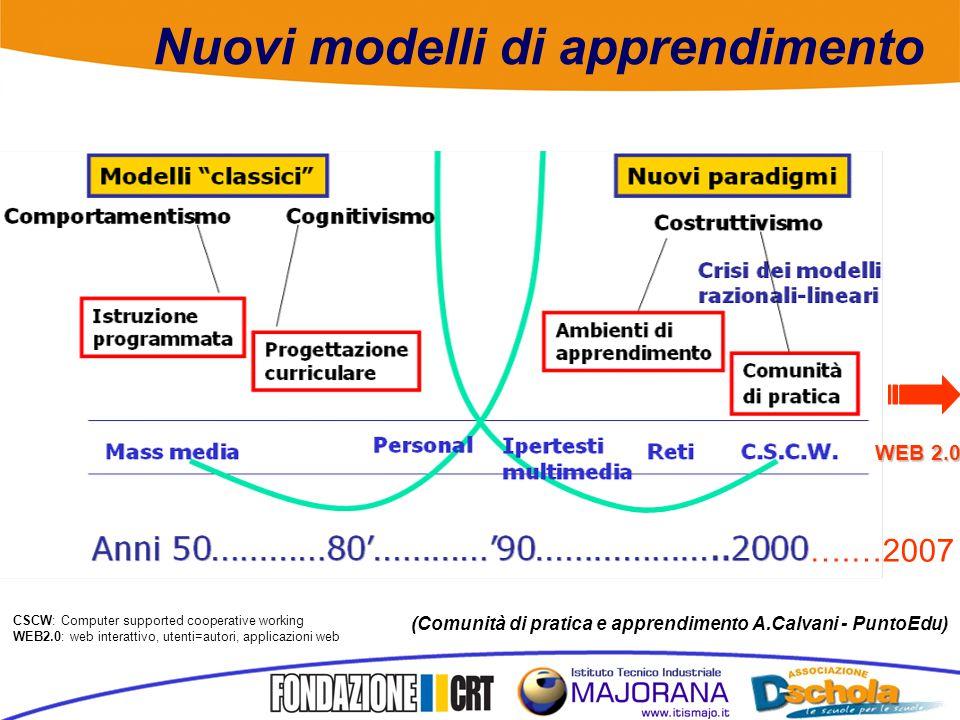 Nuovi modelli di apprendimento (Comunità di pratica e apprendimento A.Calvani - PuntoEdu) WEB 2.0 CSCW: Computer supported cooperative working WEB2.0: web interattivo, utenti=autori, applicazioni web ….…2007