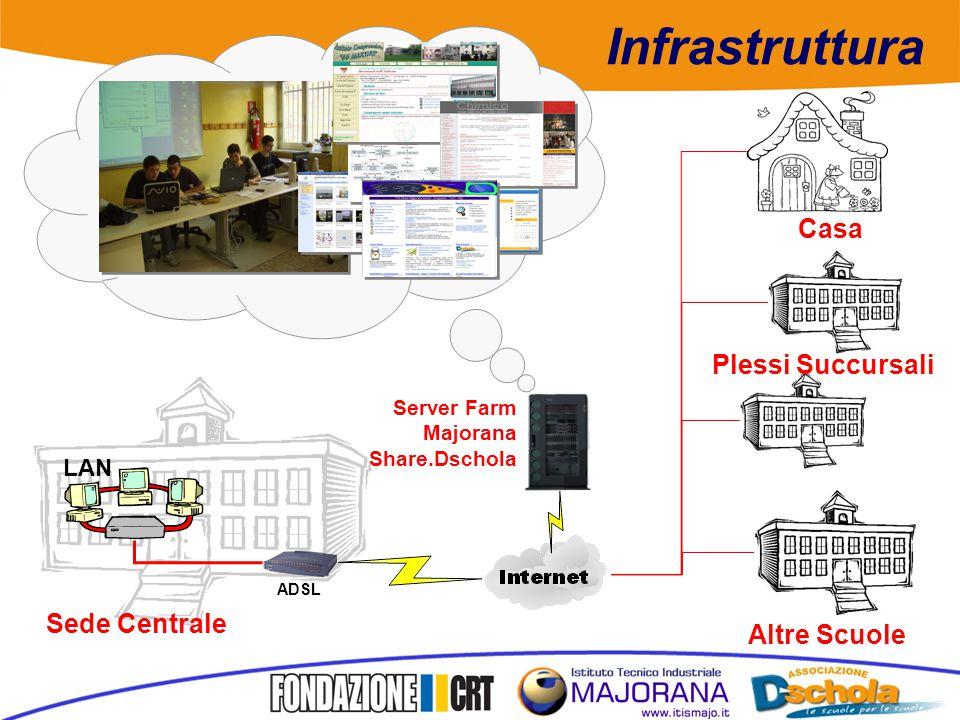 Server Farm Majorana Share.Dschola LAN Sede Centrale Casa Altre Scuole Plessi Succursali ADSL Infrastruttura