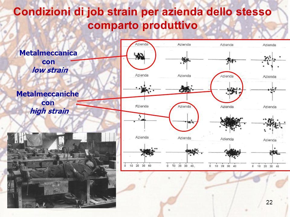 22 Condizioni di job strain per azienda dello stesso comparto produttivo Metalmeccanica con low strain Metalmeccaniche con high strain