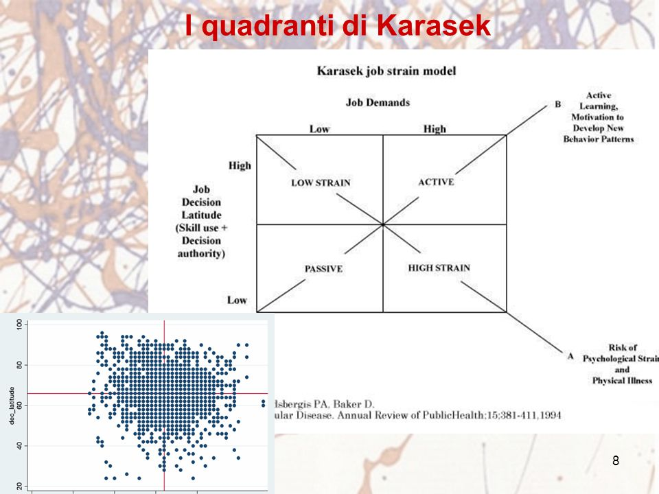 8 I quadranti di Karasek