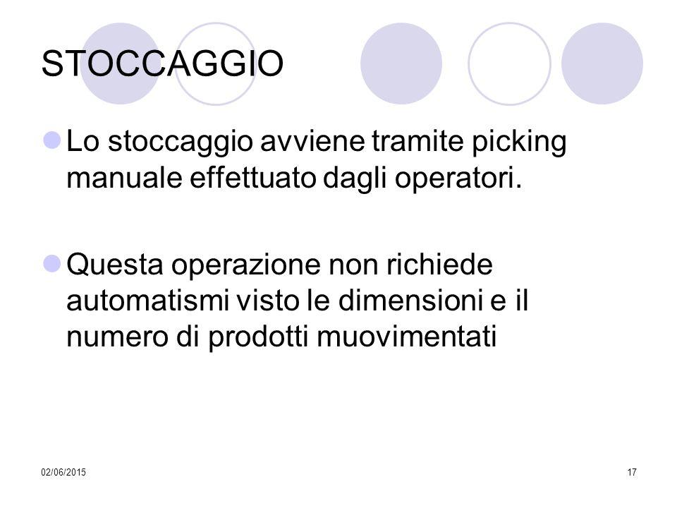 02/06/201517 STOCCAGGIO Lo stoccaggio avviene tramite picking manuale effettuato dagli operatori. Questa operazione non richiede automatismi visto le