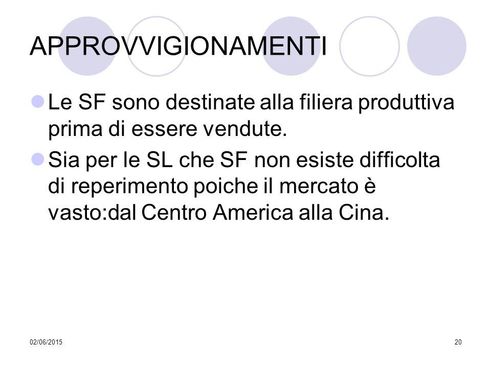 02/06/201520 APPROVVIGIONAMENTI Le SF sono destinate alla filiera produttiva prima di essere vendute. Sia per le SL che SF non esiste difficolta di re