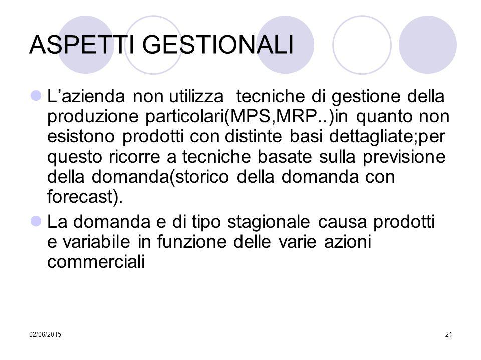 02/06/201521 ASPETTI GESTIONALI L'azienda non utilizza tecniche di gestione della produzione particolari(MPS,MRP..)in quanto non esistono prodotti con