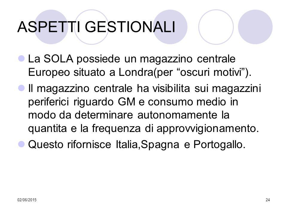 """02/06/201524 ASPETTI GESTIONALI La SOLA possiede un magazzino centrale Europeo situato a Londra(per """"oscuri motivi""""). Il magazzino centrale ha visibil"""