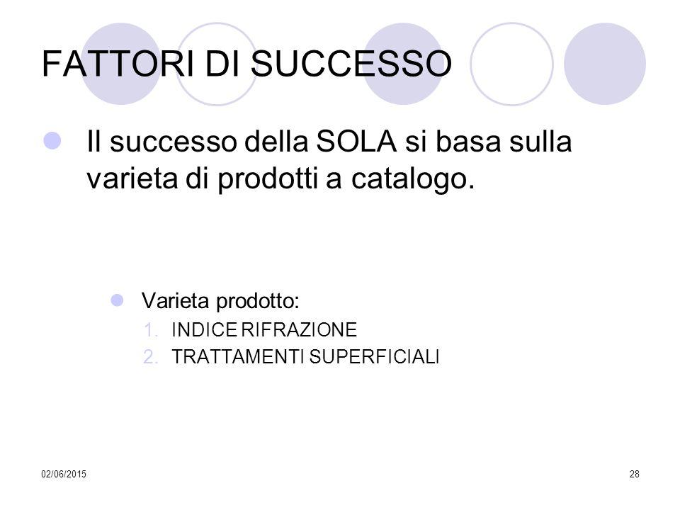 02/06/201528 FATTORI DI SUCCESSO Il successo della SOLA si basa sulla varieta di prodotti a catalogo. Varieta prodotto: 1.INDICE RIFRAZIONE 2.TRATTAME