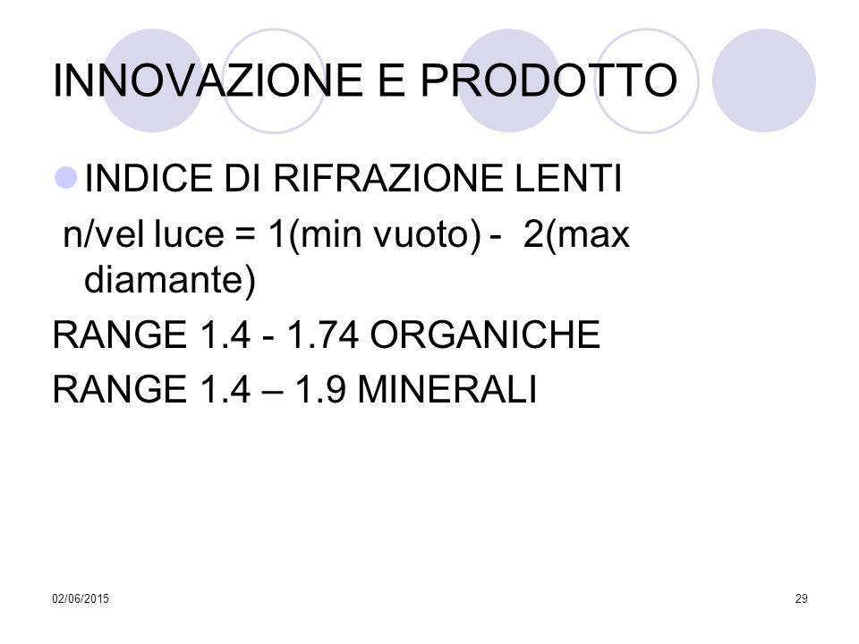 02/06/201529 INNOVAZIONE E PRODOTTO INDICE DI RIFRAZIONE LENTI n/vel luce = 1(min vuoto) - 2(max diamante) RANGE 1.4 - 1.74 ORGANICHE RANGE 1.4 – 1.9
