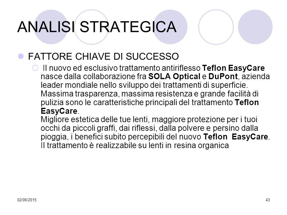 02/06/201543 ANALISI STRATEGICA FATTORE CHIAVE DI SUCCESSO  Il nuovo ed esclusivo trattamento antiriflesso Teflon EasyCare nasce dalla collaborazione