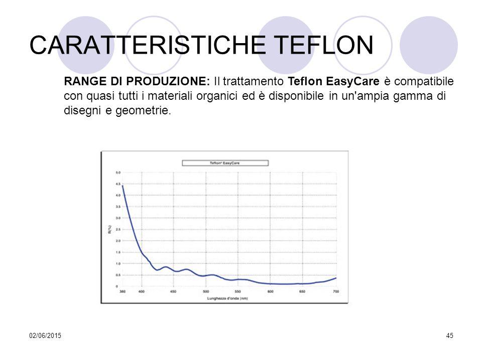 02/06/201545 CARATTERISTICHE TEFLON RANGE DI PRODUZIONE: Il trattamento Teflon EasyCare è compatibile con quasi tutti i materiali organici ed è dispon