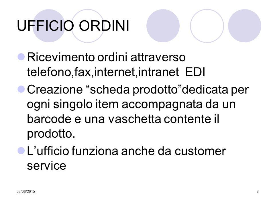 """02/06/20158 UFFICIO ORDINI Ricevimento ordini attraverso telefono,fax,internet,intranet EDI Creazione """"scheda prodotto""""dedicata per ogni singolo item"""