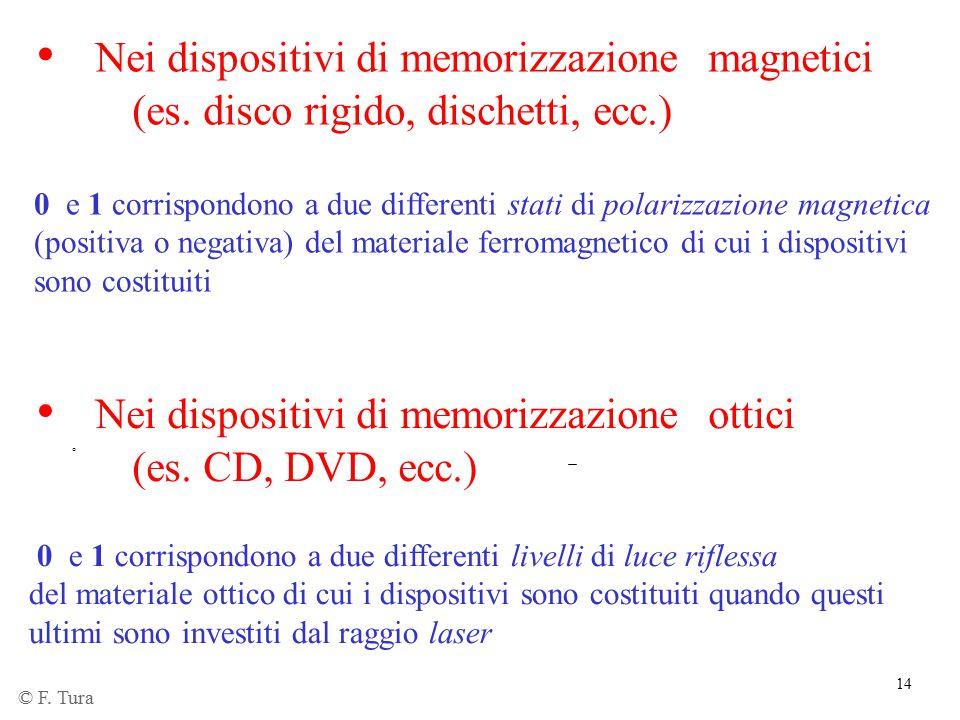 14 Nei dispositivi di memorizzazione magnetici (es. disco rigido, dischetti, ecc.) 0 e 1 corrispondono a due differenti stati di polarizzazione magnet