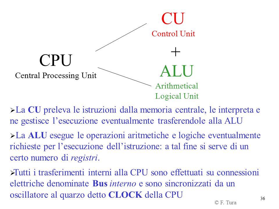 36 CPU Central Processing Unit CU Control Unit ALU Arithmetical Logical Unit +  La CU preleva le istruzioni dalla memoria centrale, le interpreta e n