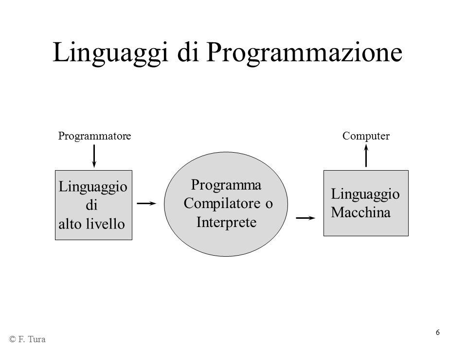 6 Linguaggi di Programmazione Programmatore Linguaggio di alto livello Programma Compilatore o Interprete Linguaggio Macchina Computer © F. Tura