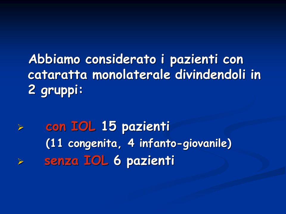 Abbiamo considerato i pazienti con cataratta monolaterale divindendoli in 2 gruppi: Abbiamo considerato i pazienti con cataratta monolaterale divinden