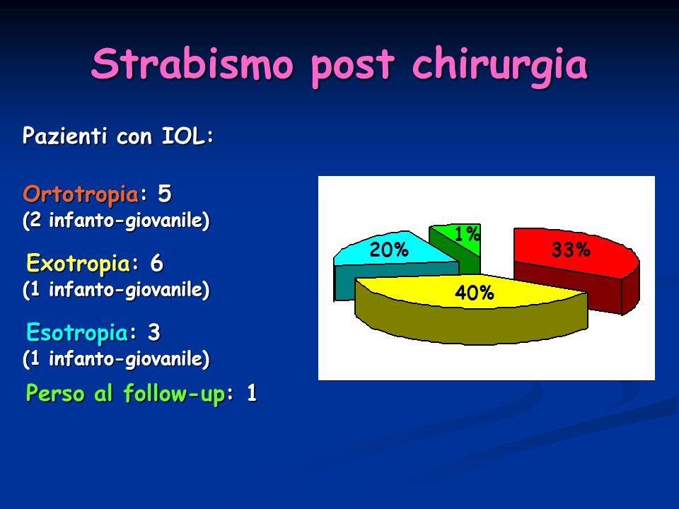 Strabismo post chirurgia Pazienti con IOL: Pazienti con IOL: Ortotropia: 5 Ortotropia: 5 (2 infanto-giovanile) (2 infanto-giovanile) Exotropia: 6 Exot