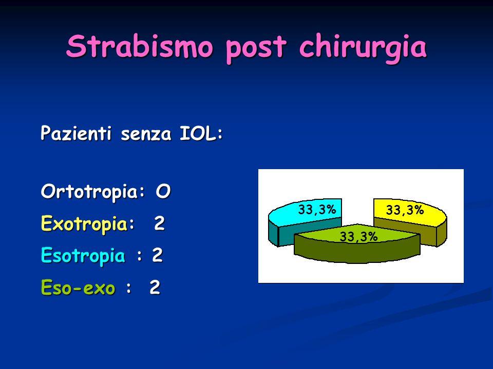 Strabismo post chirurgia Pazienti senza IOL: Ortotropia: O Exotropia: 2 Exotropia: 2 Esotropia : 2 Esotropia : 2 Eso-exo : 2 Eso-exo : 2 33,3%