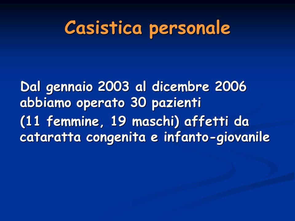 Casistica personale Dal gennaio 2003 al dicembre 2006 abbiamo operato 30 pazienti Dal gennaio 2003 al dicembre 2006 abbiamo operato 30 pazienti (11 fe