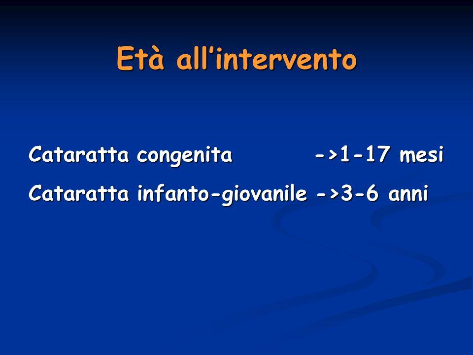 Età all'intervento Cataratta congenita ->1-17 mesi Cataratta infanto-giovanile ->3-6 anni