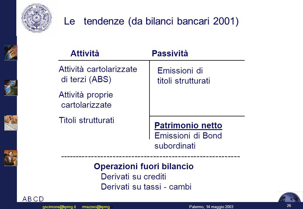 26 Palermo, 14 maggio 2003gscimone@kpmg.it rmazzeo@kpmg.it Attività Passività Attività cartolarizzate di terzi (ABS) Attività proprie cartolarizzate Titoli strutturati Emissioni di titoli strutturati Patrimonio netto Emissioni di Bond subordinati Operazioni fuori bilancio Derivati su crediti Derivati su tassi - cambi ---------------------------------------------------------- Le tendenze (da bilanci bancari 2001)
