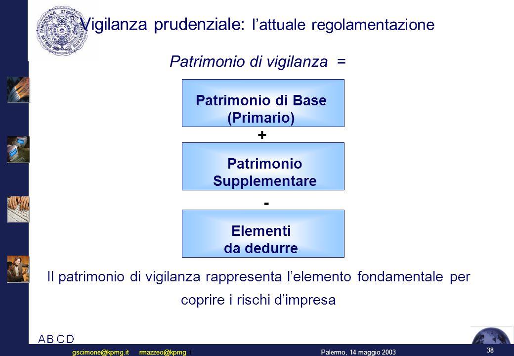 38 Palermo, 14 maggio 2003gscimone@kpmg.it rmazzeo@kpmg.it Vigilanza prudenziale: l'attuale regolamentazione Il patrimonio di vigilanza rappresenta l'elemento fondamentale per coprire i rischi d'impresa Patrimonio di vigilanza = + Patrimonio di Base (Primario) - Patrimonio Supplementare Elementi da dedurre