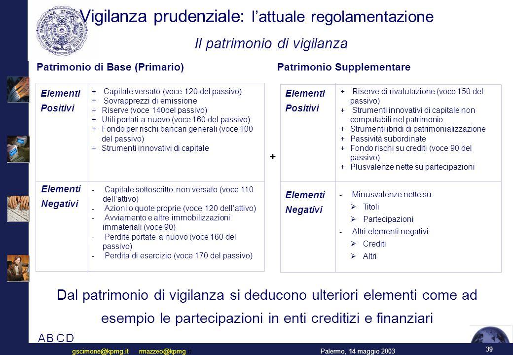 39 Palermo, 14 maggio 2003gscimone@kpmg.it rmazzeo@kpmg.it Vigilanza prudenziale: l'attuale regolamentazione Il patrimonio di vigilanza Patrimonio di Base (Primario) Elementi Positivi Elementi Negativi + Capitale versato (voce 120 del passivo) + Sovrapprezzi di emissione + Riserve (voce 140del passivo) + Utili portati a nuovo (voce 160 del passivo) + Fondo per rischi bancari generali (voce 100 del passivo) + Strumenti innovativi di capitale - Capitale sottoscritto non versato (voce 110 dell'attivo) - Azioni o quote proprie (voce 120 dell'attivo) - Avviamento e altre immobilizzazioni immateriali (voce 90) - Perdite portate a nuovo (voce 160 del passivo) - Perdita di esercizio (voce 170 del passivo) Patrimonio Supplementare Elementi Positivi Elementi Negativi + Riserve di rivalutazione (voce 150 del passivo) + Strumenti innovativi di capitale non computabili nel patrimonio + Strumenti ibridi di patrimonializzazione + Passività subordinate + Fondo rischi su crediti (voce 90 del passivo) + Plusvalenze nette su partecipazioni - Minusvalenze nette su:  Titoli  Partecipazioni - Altri elementi negativi:  Crediti  Altri + Dal patrimonio di vigilanza si deducono ulteriori elementi come ad esempio le partecipazioni in enti creditizi e finanziari