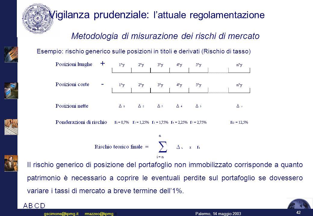 42 Palermo, 14 maggio 2003gscimone@kpmg.it rmazzeo@kpmg.it Vigilanza prudenziale: l'attuale regolamentazione Metodologia di misurazione dei rischi di mercato Esempio: rischio generico sulle posizioni in titoli e derivati (Rischio di tasso) Il rischio generico di posizione del portafoglio non immobilizzato corrisponde a quanto patrimonio è necessario a coprire le eventuali perdite sul portafoglio se dovessero variare i tassi di mercato a breve termine dell'1%.