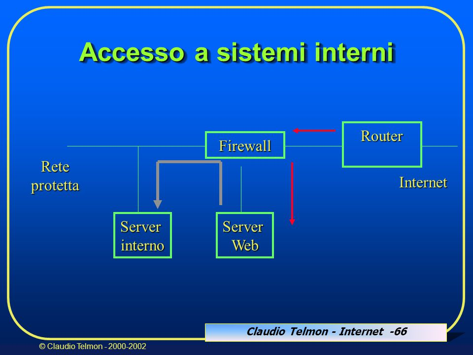 Claudio Telmon - Internet -66 © Claudio Telmon - 2000-2002 Firewall Router Internet ServerWeb Reteprotetta Accesso a sistemi interni Serverinterno