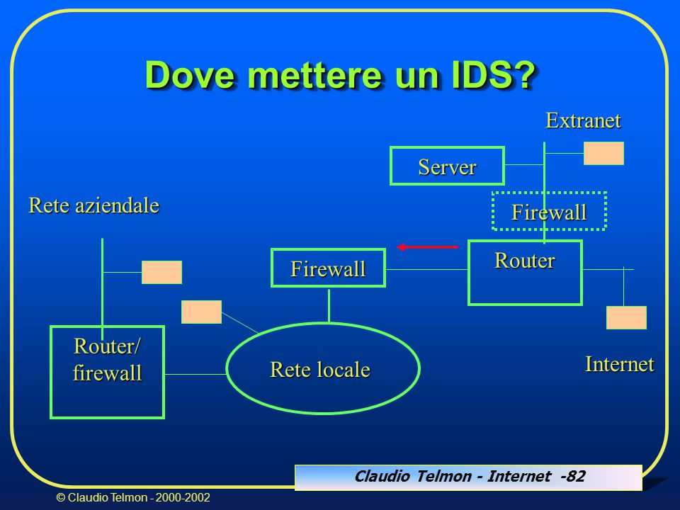 Claudio Telmon - Internet -82 © Claudio Telmon - 2000-2002 Dove mettere un IDS? Firewall Router Internet Server Extranet Rete locale Router/firewall R