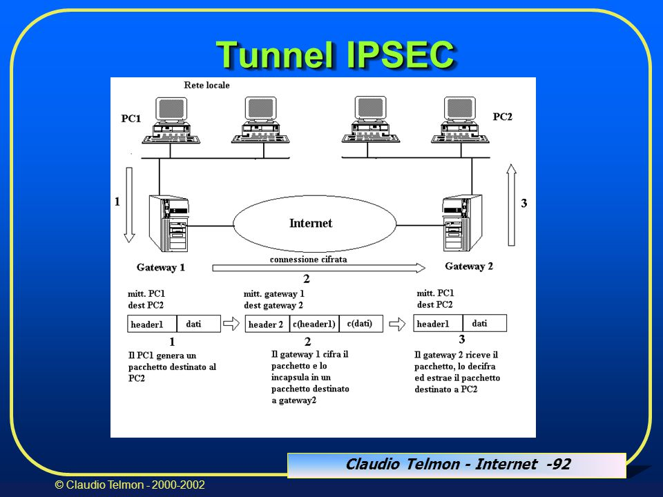 Claudio Telmon - Internet -92 © Claudio Telmon - 2000-2002 Tunnel IPSEC Tunnel IPSEC