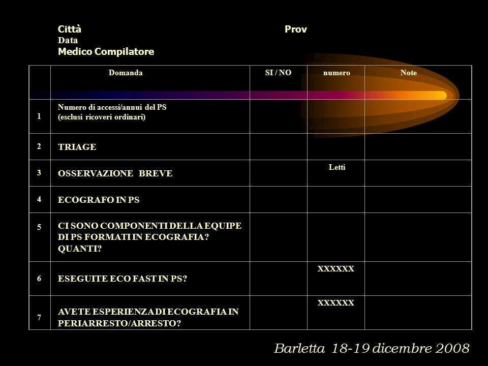 Domanda SI / NO numero Note 1 Numero di accessi/annui del PS (esclusi ricoveri ordinari) 2 TRIAGE 3 OSSERVAZIONE BREVE Letti 4 ECOGRAFO IN PS 5 CI SONO COMPONENTI DELLA EQUIPE DI PS FORMATI IN ECOGRAFIA.