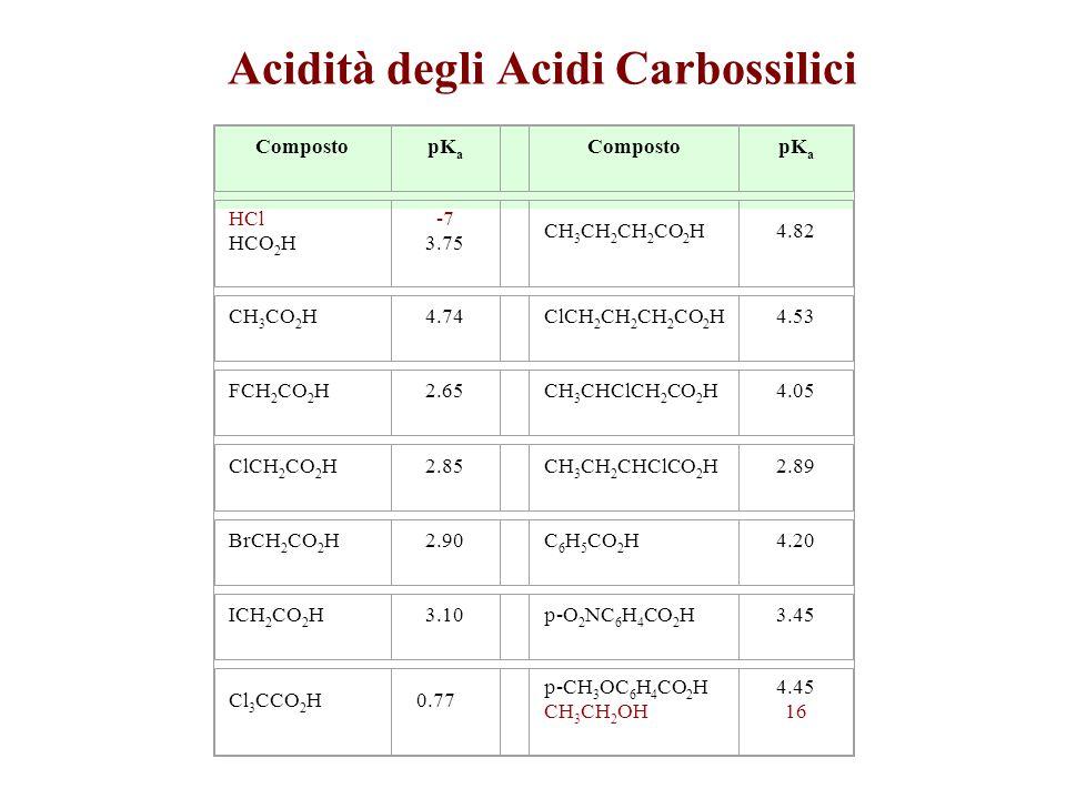 CompostopK a CompostopK a HCl HCO 2 H -7 3.75 CH 3 CH 2 CH 2 CO 2 H4.82 CH 3 CO 2 H4.74 ClCH 2 CH 2 CH 2 CO 2 H4.53 FCH 2 CO 2 H2.65 CH 3 CHClCH 2 CO 2 H4.05 ClCH 2 CO 2 H2.85 CH 3 CH 2 CHClCO 2 H2.89 BrCH 2 CO 2 H2.90 C 6 H 5 CO 2 H4.20 ICH 2 CO 2 H3.10 p-O 2 NC 6 H 4 CO 2 H3.45 Cl 3 CCO 2 H 0.77 p-CH 3 OC 6 H 4 CO 2 H CH 3 CH 2 OH 4.45 16
