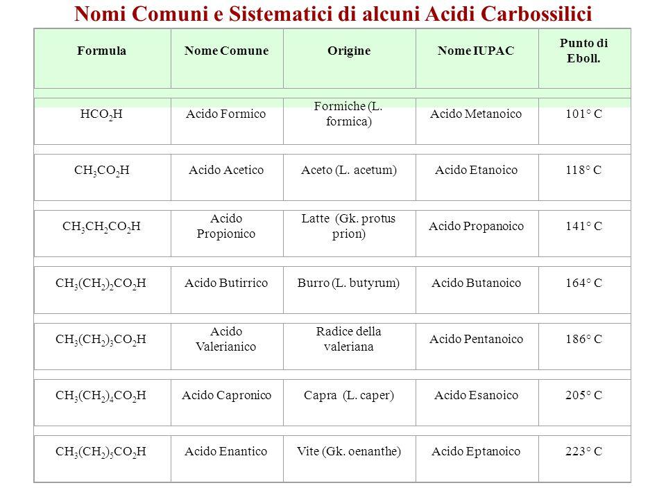 Nomi Comuni e Sistematici di alcuni Acidi Carbossilici FormulaNome ComuneOrigineNome IUPAC Punto di Eboll.
