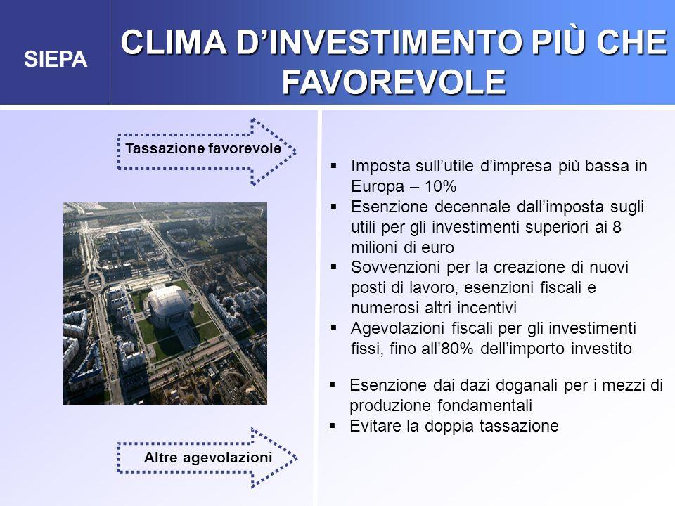 SIEPA  Imposta sull'utile d'impresa più bassa in Europa – 10%  Esenzione decennale dall'imposta sugli utili per gli investimenti superiori ai 8 mili