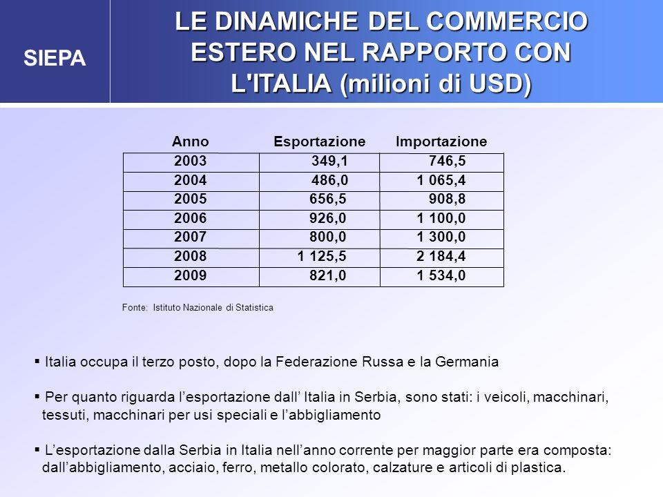 SIEPA LE DINAMICHE DEL COMMERCIO ESTERO NEL RAPPORTO CON L'ITALIA (milioni di USD) Fonte: Istituto Nazionale di Statistica  Italia occupa il terzo p