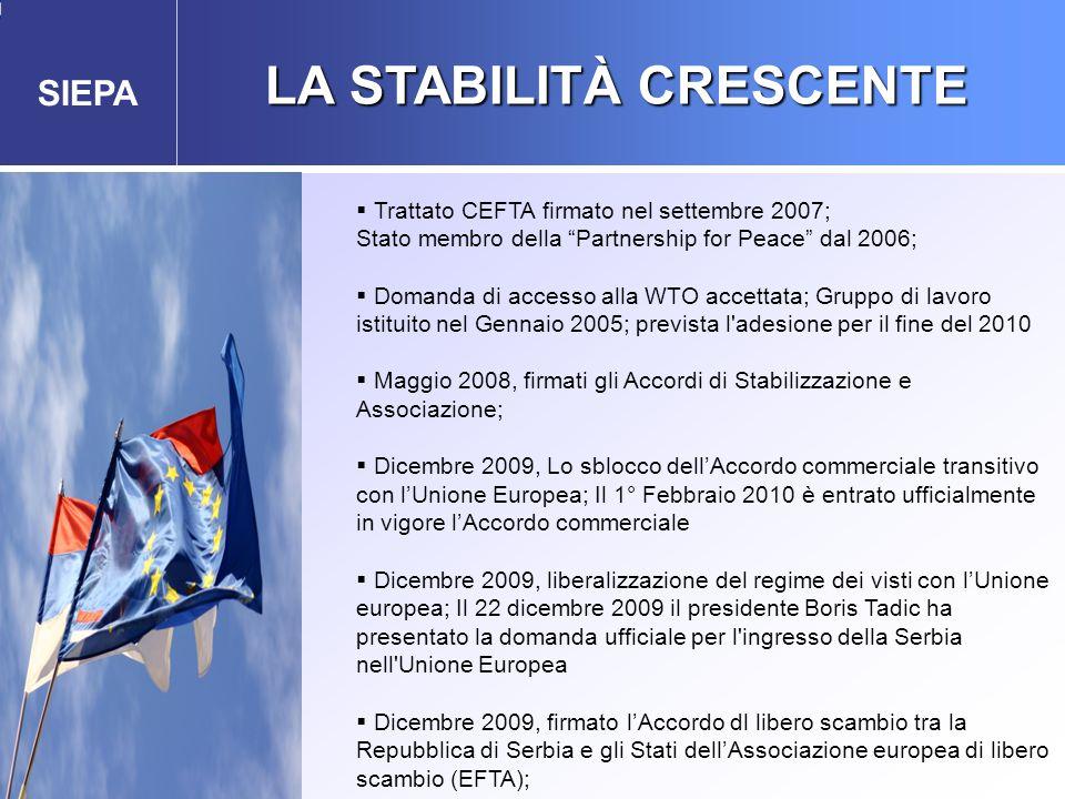 SIEPA LA STABILITÀ CRESCENTE Agenzia Governativa per gli Investimenti Esteri e la Promozione delle Esportazioni  Trattato CEFTA firmato nel settembre 2007; Stato membro della Partnership for Peace dal 2006;  Domanda di accesso alla WTO accettata; Gruppo di lavoro istituito nel Gennaio 2005; prevista l adesione per il fine del 2010  Maggio 2008, firmati gli Accordi di Stabilizzazione e Associazione;  Dicembre 2009, Lo sblocco dell'Accordo commerciale transitivo con l'Unione Europea; Il 1° Febbraio 2010 è entrato ufficialmente in vigore l'Accordo commerciale  Dicembre 2009, liberalizzazione del regime dei visti con l'Unione europea; Il 22 dicembre 2009 il presidente Boris Tadic ha presentato la domanda ufficiale per l ingresso della Serbia nell Unione Europea  Dicembre 2009, firmato l'Accordo dl libero scambio tra la Repubblica di Serbia e gli Stati dell'Associazione europea di libero scambio (EFTA);