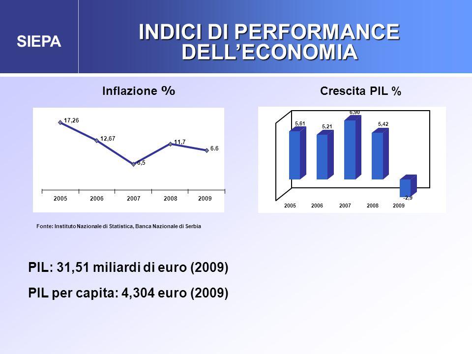 SIEPA INDICI DI PERFORMANCE DELL'ECONOMIA Crescita PIL % Inflazione % PIL: 31,51 miliardi di euro (2009) PIL per capita: 4,304 euro (2009) 5,61 5,21 6,90 5,42 -2,9 20052006200720082009 17,26 6,5 11,7 6.6 12,67 20052006200720082009 Fonte: Instituto Nazionale di Statistica, Banca Nazionale di Serbia