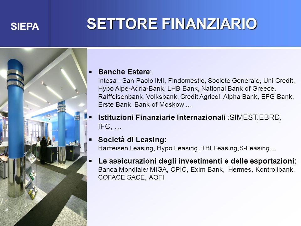 SIEPA SETTORE FINANZIARIO  Banche Estere: Intesa - San Paolo IMI, Findomestic, Societe Generale, Uni Credit, Hypo Alpe-Adria-Bank, LHB Bank, National Bank of Greece, Raiffeisenbank, Volksbank, Credit Agricol, Alpha Bank, EFG Bank, Erste Bank, Bank of Moskow …  Istituzioni Finanziarie Internazionali :SIMEST,EBRD, IFC, …  Società di Leasing: Raiffeisen Leasing, Hypo Leasing, TBI Leasing,S-Leasing…  Le assicurazioni degli investimenti e delle esportazioni: Banca Mondiale/ MIGA, OPIC, Exim Bank, Hermes, Kontrollbank, COFACE,SACE, AOFI Agenzia Governativa per gli Investimenti Esteri e la Promozione delle Esportazioni