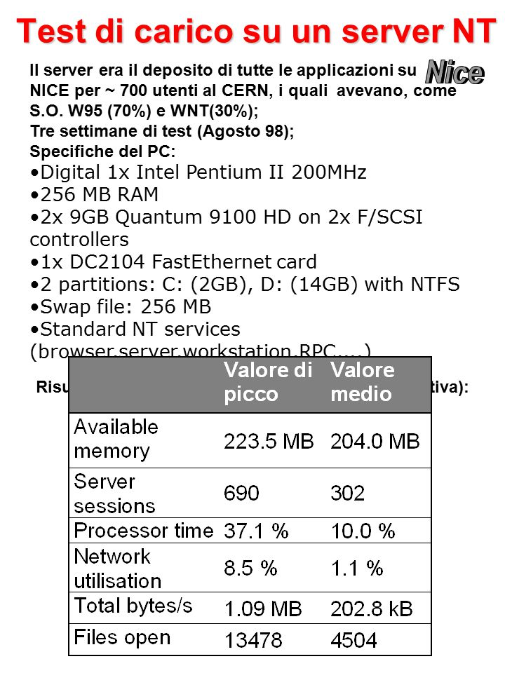 Test di carico su un server NT Il server era il deposito di tutte le applicazioni su NICE per ~ 700 utenti al CERN, i quali avevano, come S.O.