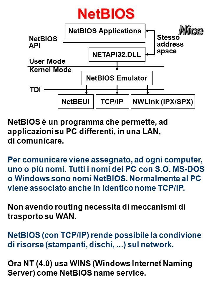 NetBIOS NetBIOS Applications NETAPI32.DLL NetBEUINWLink (IPX/SPX)TCP/IP NetBIOS Emulator Stesso address space NetBIOS API User Mode Kernel Mode TDI NetBIOS è un programma che permette, ad applicazioni su PC differenti, in una LAN, di comunicare.