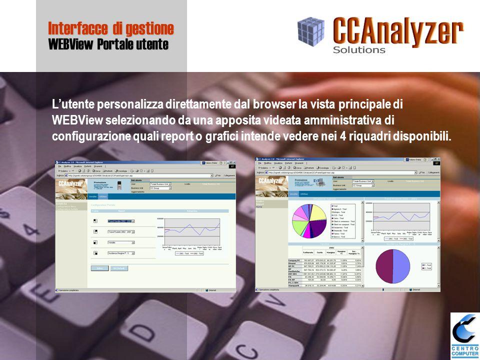 Interfacce di gestione WEBView Portale utente L'utente personalizza direttamente dal browser la vista principale di WEBView selezionando da una apposita videata amministrativa di configurazione quali report o grafici intende vedere nei 4 riquadri disponibili.