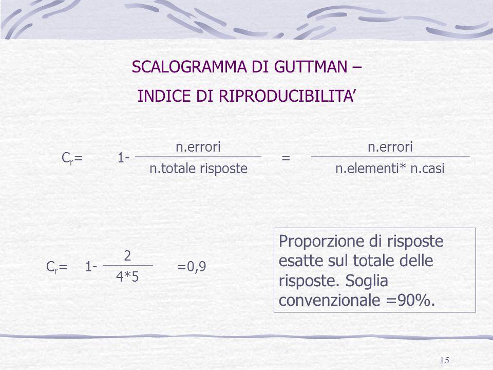 15 SCALOGRAMMA DI GUTTMAN – INDICE DI RIPRODUCIBILITA' C r = 1- n.errori = n.totale risposten.elementi* n.casi C r = 1- 2 =0,9 4*5 Proporzione di risp