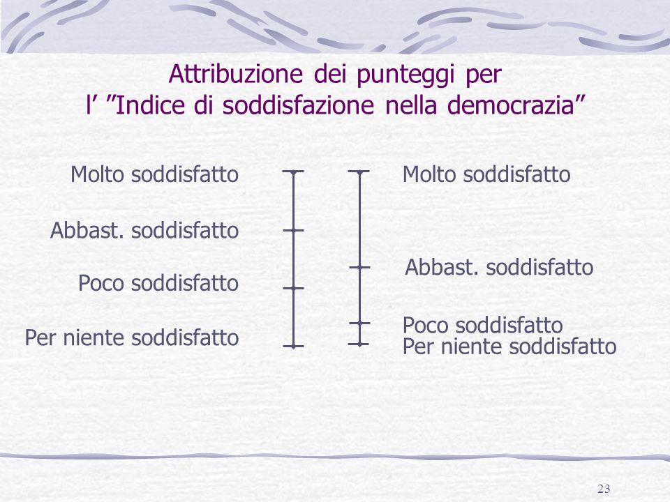 """23 Attribuzione dei punteggi per l' """"Indice di soddisfazione nella democrazia"""" Molto soddisfatto Abbast. soddisfatto Poco soddisfatto Per niente soddi"""