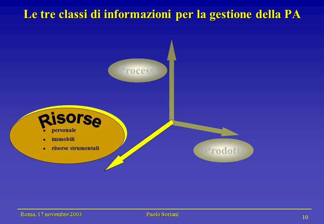 Roma, 17 novembre 2003 Paolo Soriani 10 Le tre classi di informazioni per la gestione della PA Prodotti personale immobili risorse strumentali Processi