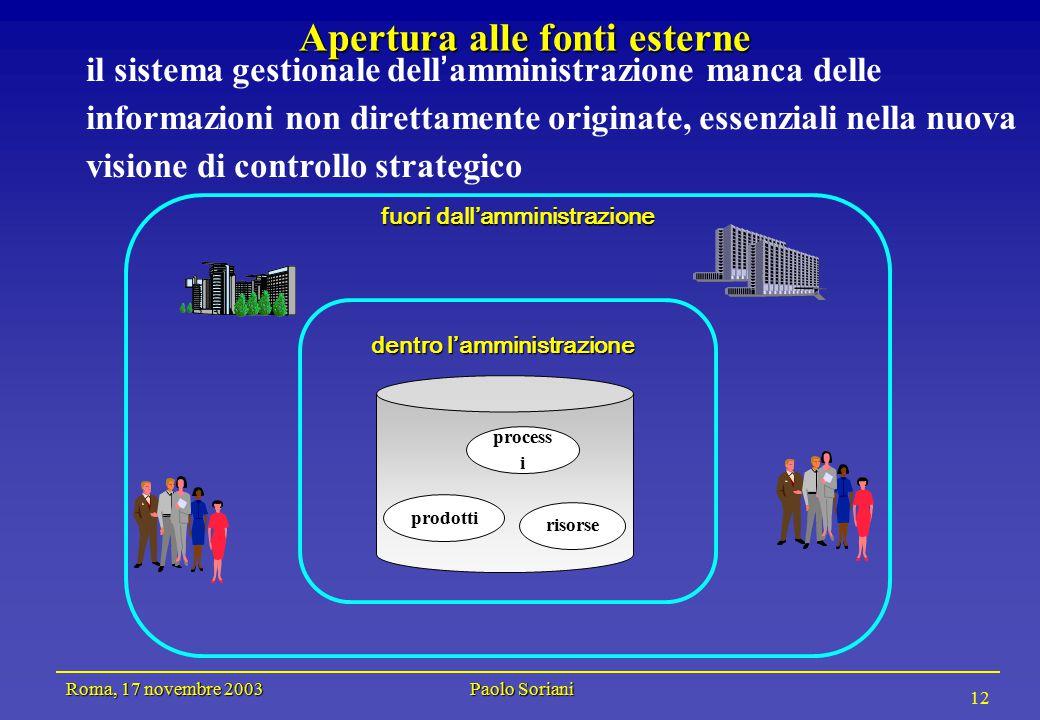 Roma, 17 novembre 2003 Paolo Soriani 12 il sistema gestionale dell ' amministrazione manca delle informazioni non direttamente originate, essenziali nella nuova visione di controllo strategico Apertura alle fonti esterne process i prodotti risorse dentro l'amministrazione fuori dall'amministrazione