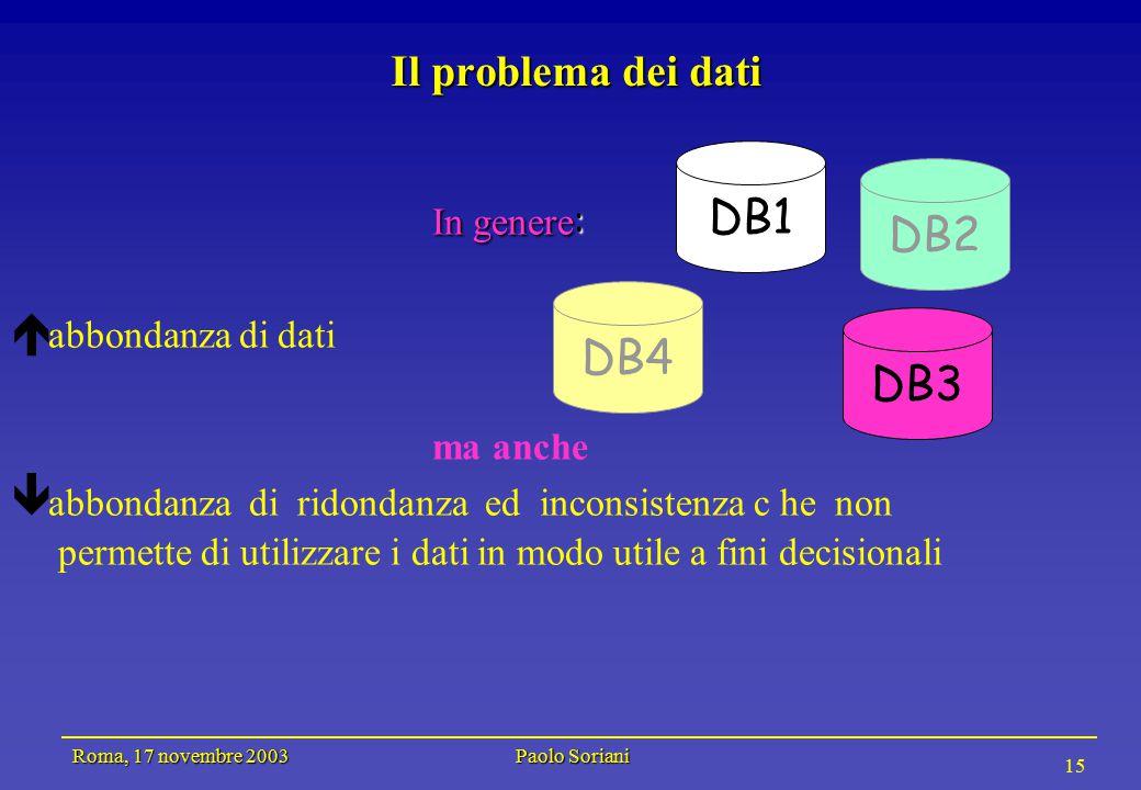 Roma, 17 novembre 2003 Paolo Soriani 15 Il problema dei dati In genere :  abbondanza di dati ma anche  abbondanza di ridondanza ed inconsistenza c he non permette di utilizzare i dati in modo utile a fini decisionali DB4 DB1 DB3 DB2
