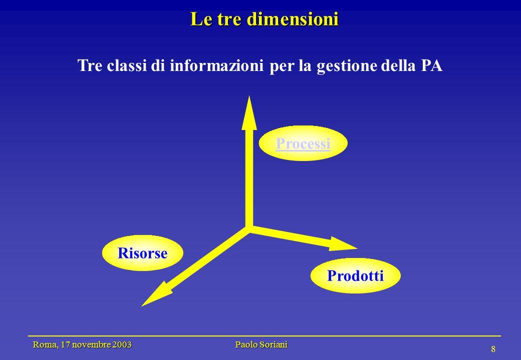 Roma, 17 novembre 2003 Paolo Soriani 8 Le tre dimensioni Tre classi di informazioni per la gestione della PA Processi Prodotti Risorse